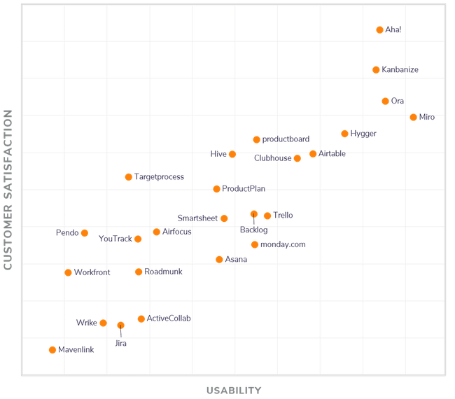 October 2020 FrontRunners Graph