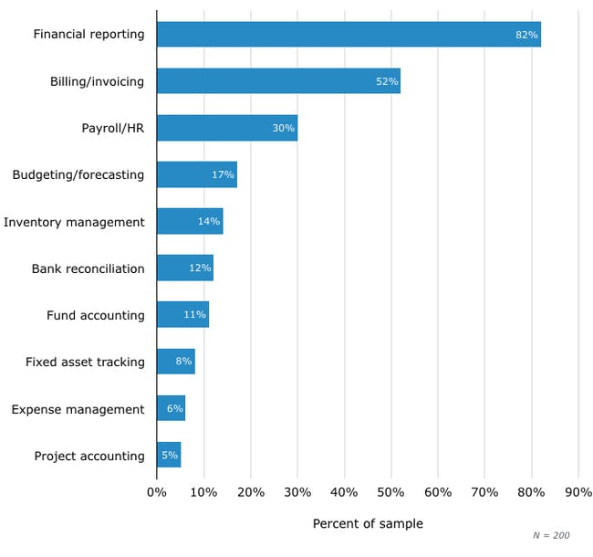 Top-Requested Accounting Software Functionality
