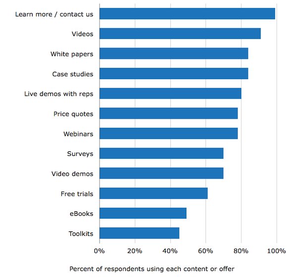 B2B Demand Gen Report Content Offer Populatity