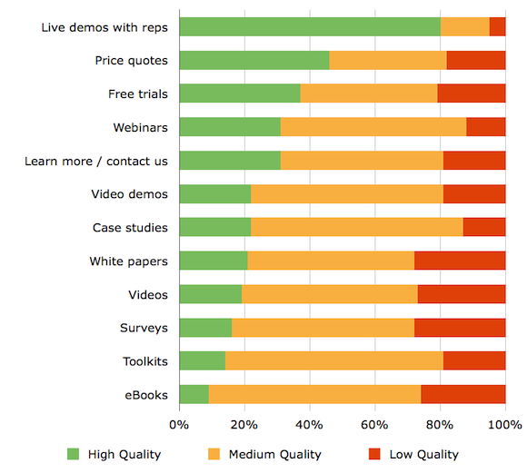 B2B Demand Gen Report Content Quality
