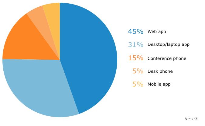 Preferred Conferencing Platform