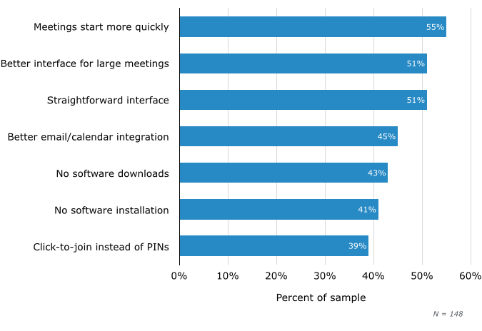 Benefits of Browser-Based Online Meetings