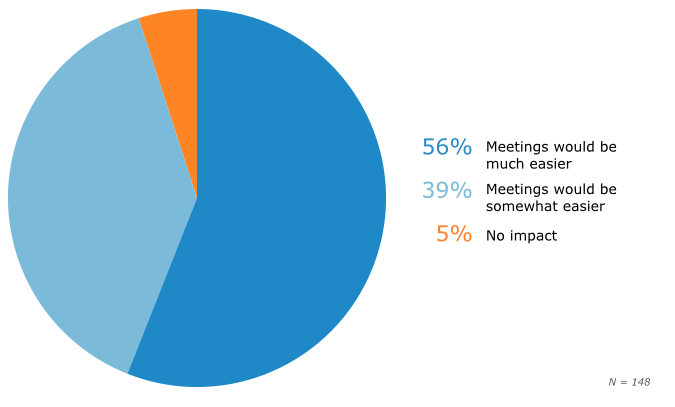 Opinion of Impact of PIN-less Conferencing