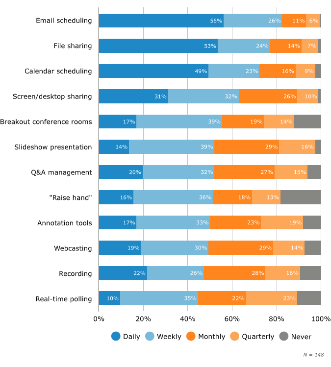 Frequency of Use for Common Web Conferencing Functionality