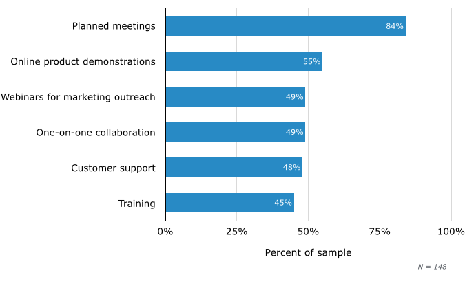 Web Conferencing Use Cases