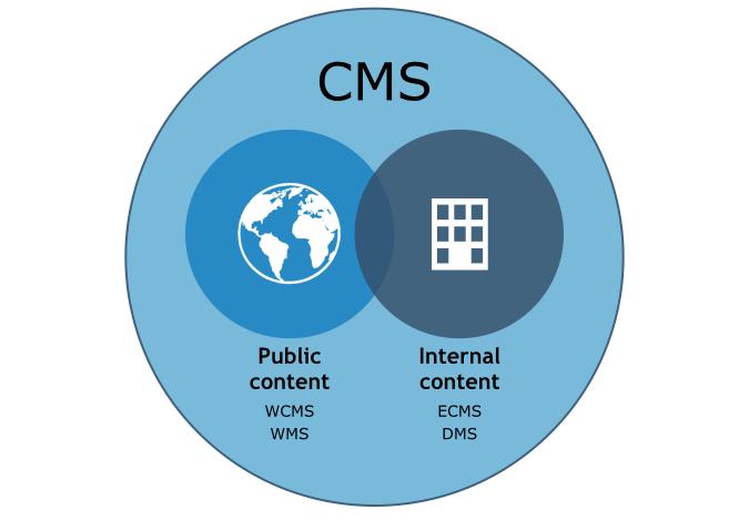 CMS Categorization