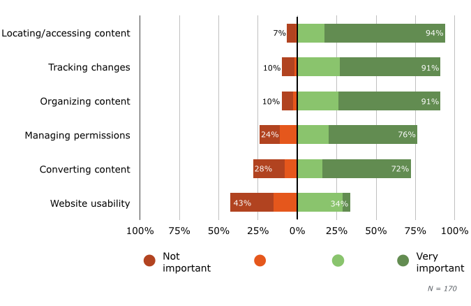 Importance of CMS in Overcoming Content-Management Challenges