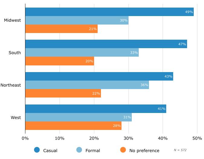 U.S. Regional Breakdown of Preference for Casual vs. Formal Agent