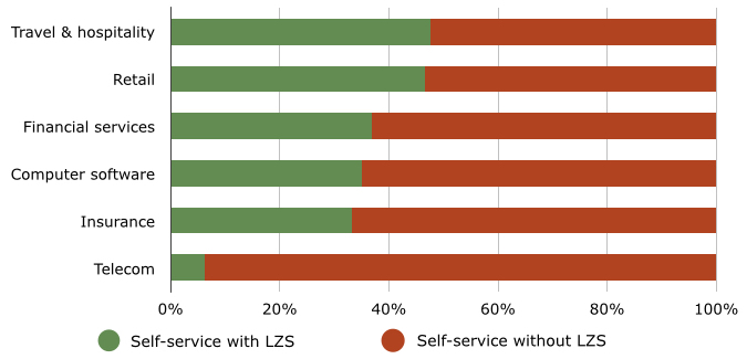 Use of LZS With Self-Service, by Industry