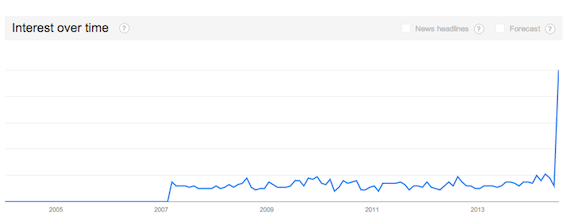 """Google Searches for """"Comcast Phone Call"""