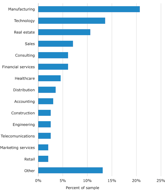 CRM Users by Industry