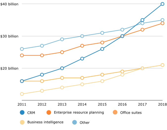 Projected Growth of Global Software Markets, by Annual Sales