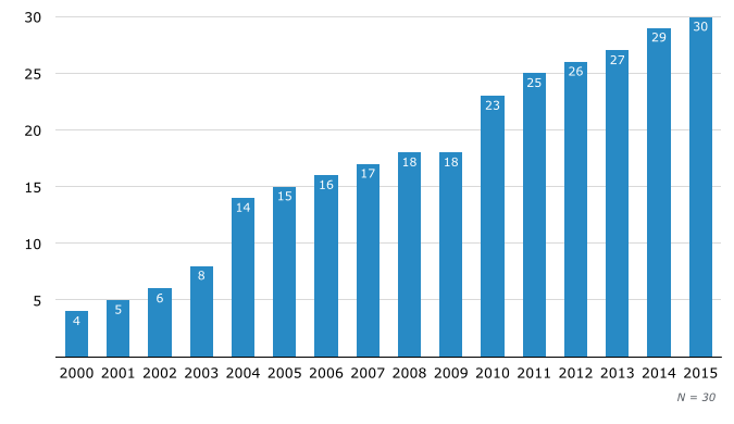 Growth of Help Desk Software for SMBs, by Number of Products