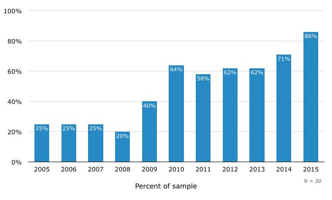 Percent of Vendors Offering Self-Service Tools in SMB Help Desk Software