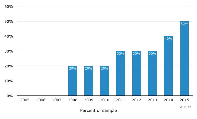 Percent of Vendors Offering Social Media Tools in SMB Help Desk Software