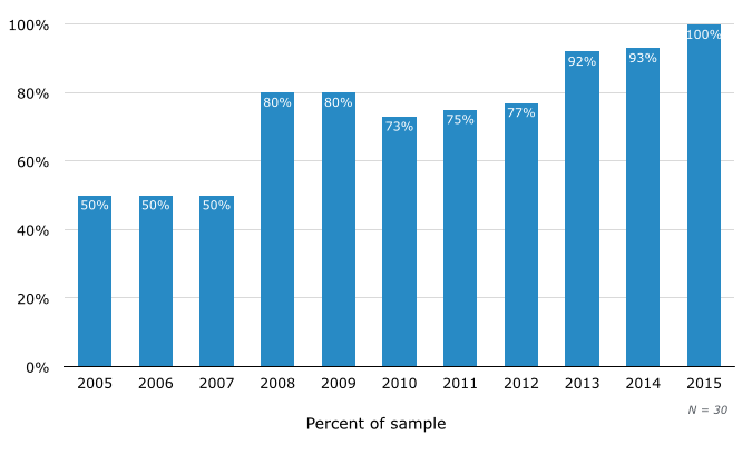 Percentage of Vendors Offering Mobile Support Tools in SMB Help Desk Software