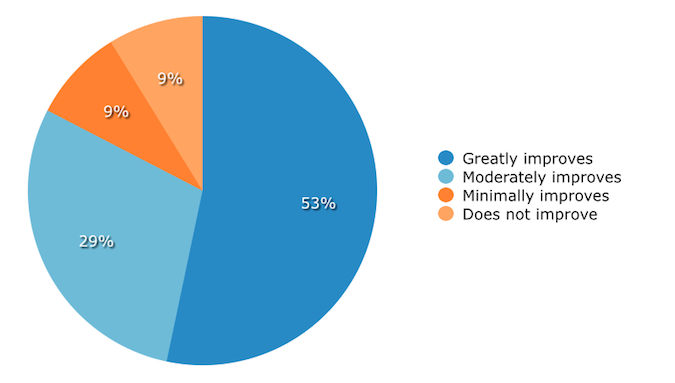 Impact of Mobile Access on CRM Data Quality