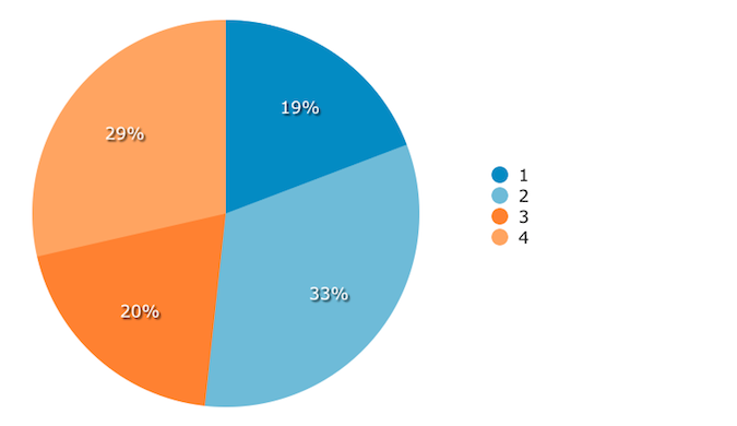 Number of Devices Used to Access CRM System