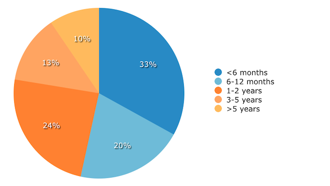 Amount of Experience With Mobile CRM