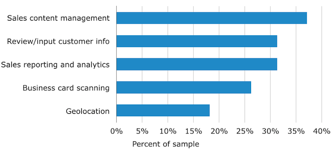 Most-Used Mobile CRM Applications and Features