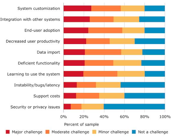 Top CRM Challenges