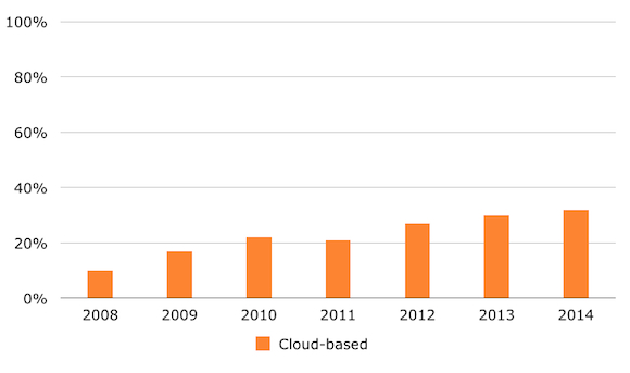 increase in cloud preference