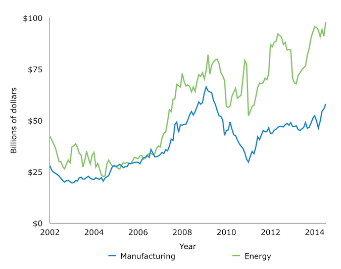 Manufacturing and Power Monthly Construction Valuation, 2002-2014