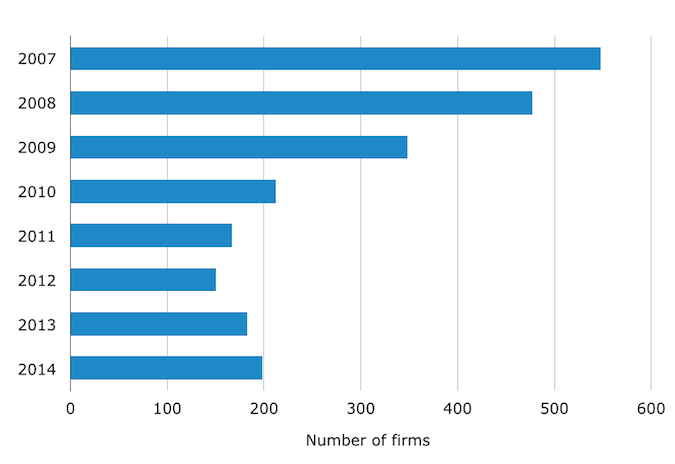 Construction Firms on Inc. 5000 Lists, 2007-2014
