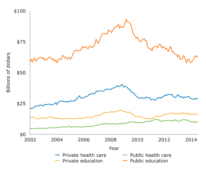 Education and Health Care Monthly Construction Valuation, 2002-2014