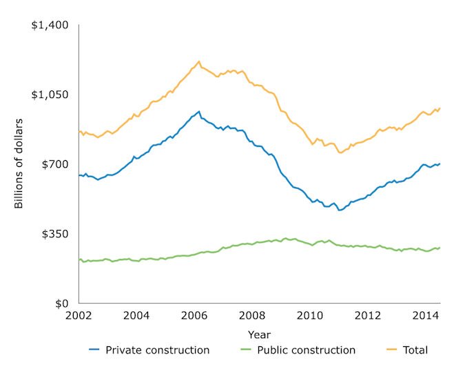 Monthly Valuation For All Construction Projects, 2002-2014
