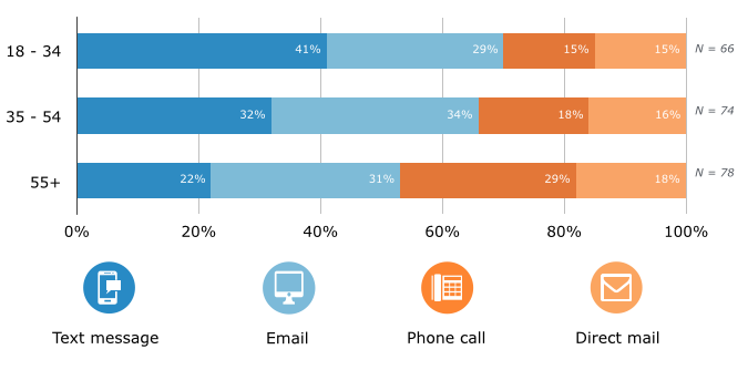 Preferred Communication Channel for Appointment Reminders, by Age