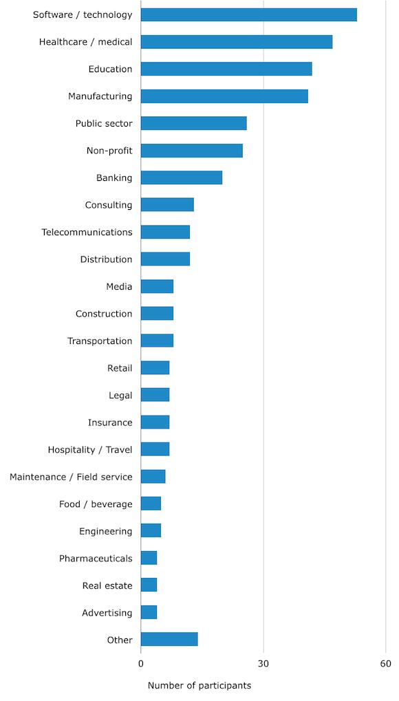 Help-Desk-Buyers-by-Industry