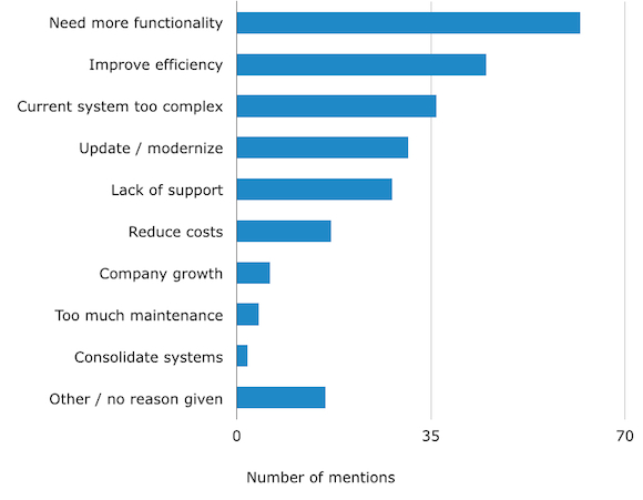 Reasons-for-Replacing-Help-Desk-Software