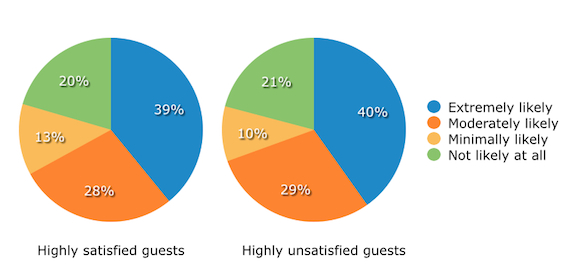 Likeliness of Highly Satisfied and Unsatisfied Guests to Give Feedback