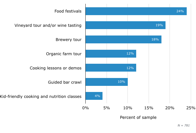 Preferred Culinary Activities While Traveling