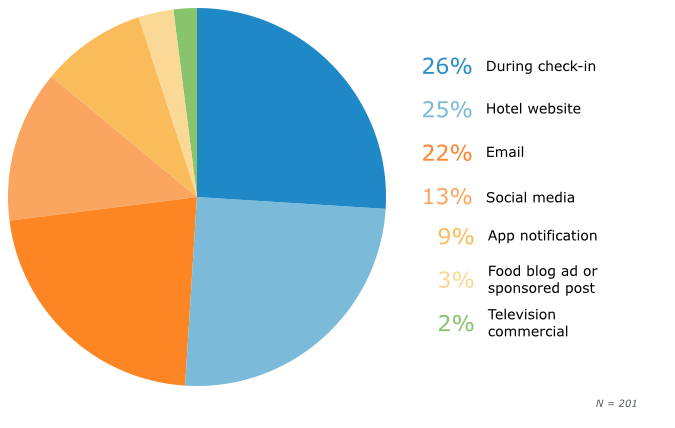 Travelers' Preferred Notification Method for Culinary Activities