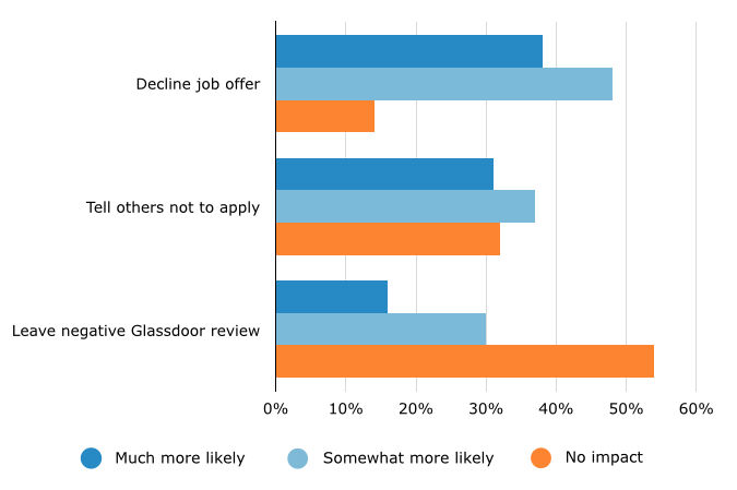 Likelihood of Negative Interview Experience to Influence Applicants' Actions