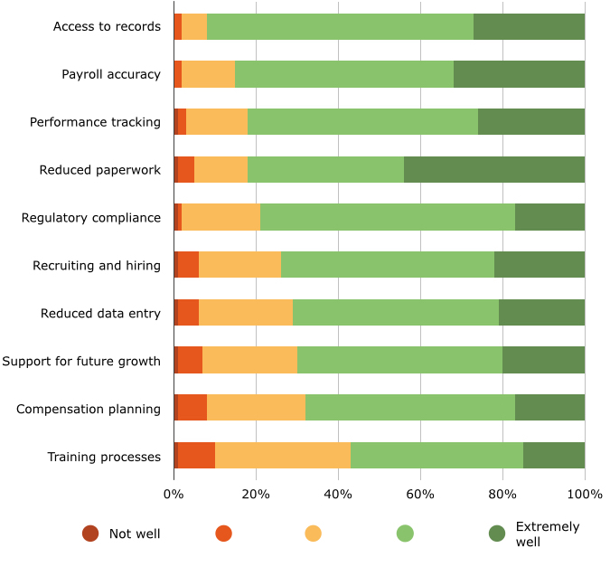 User Opinions on Performance Level of HR Software Capabilities