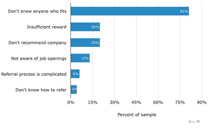 Top Reasons Employees Don't Participate in Referral Programs