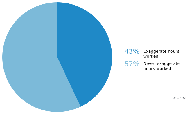 Prevalence of Employee Time Theft