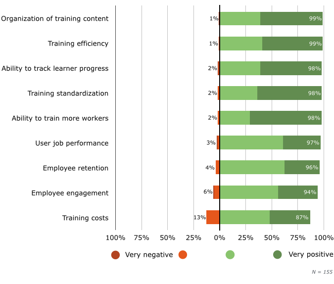 Impact of LMS Software on Training Operations