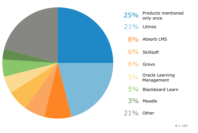 Most Used LMS Software Products