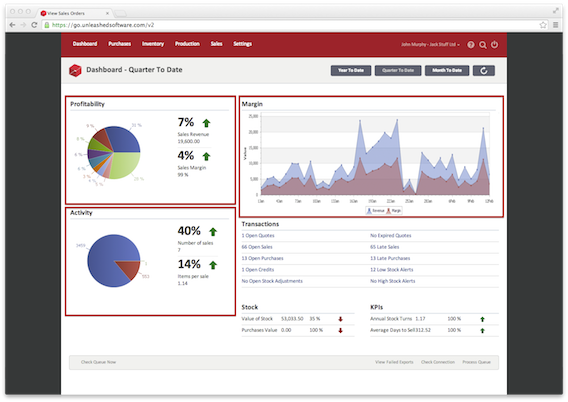 Unleashed's analytics dashboard