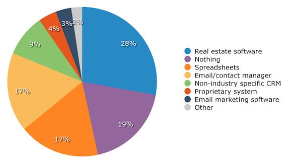 Real Estate CRM Buyer Methods