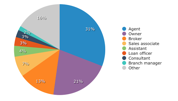 Real Estate CRM Buyers by Role