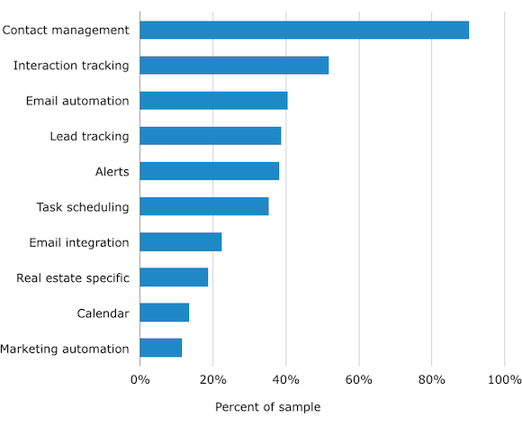 Top Real Estate CRM Features