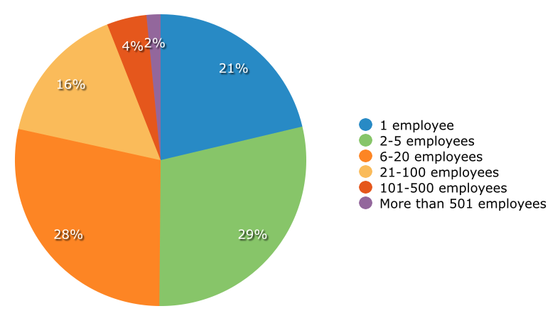 SFA Buyers by Employee Count