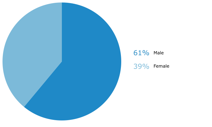 Respondents by Gender