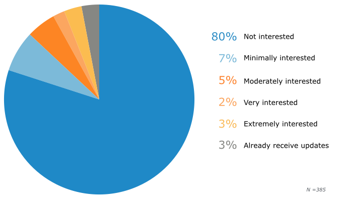 Interest in Receiving Electronic Safety Updates