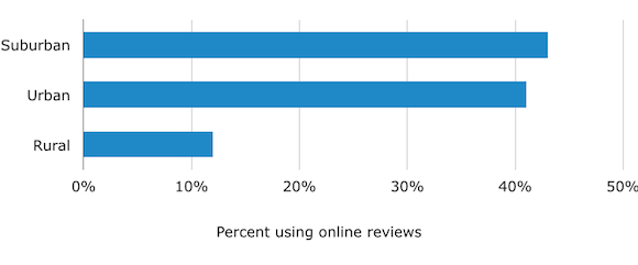 Demographics: Clients Using Reviews by Urbanicity
